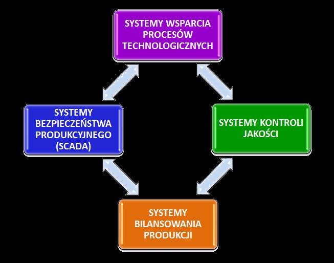 Uruhomienie Systemu Bilansowania produkcji